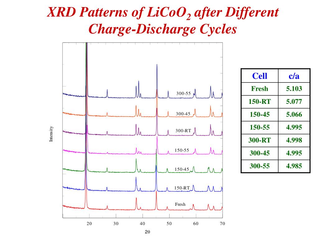 XRD Patterns of LiCoO