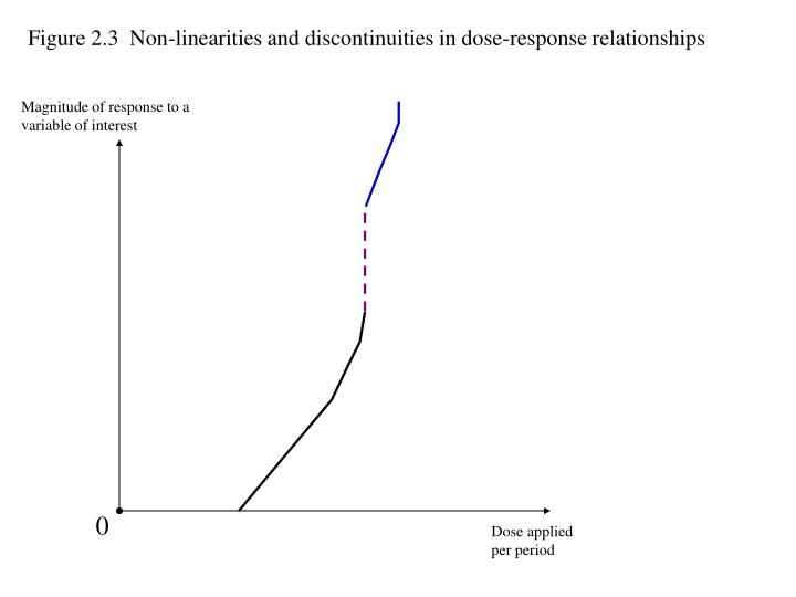 Figure 2.3  Non-linearities and discontinuities in dose-response relationships