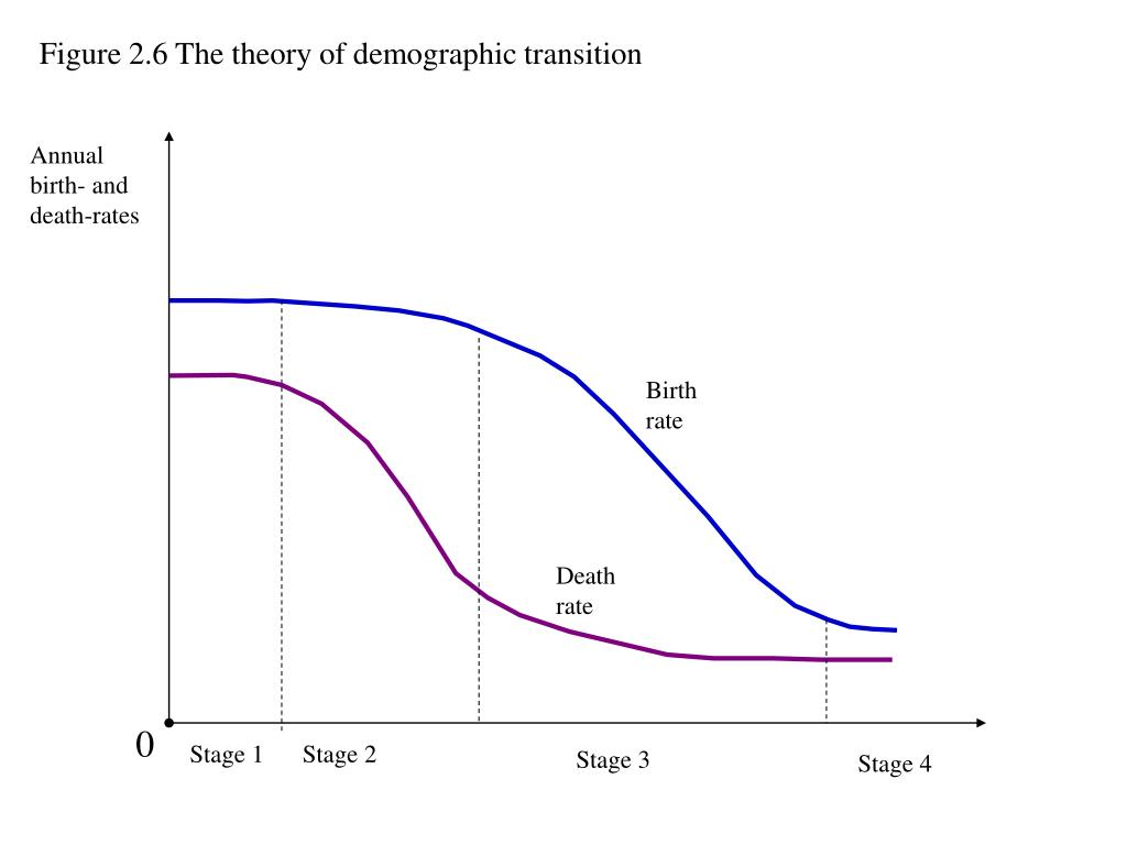 Figure 2.6 The theory of demographic transition