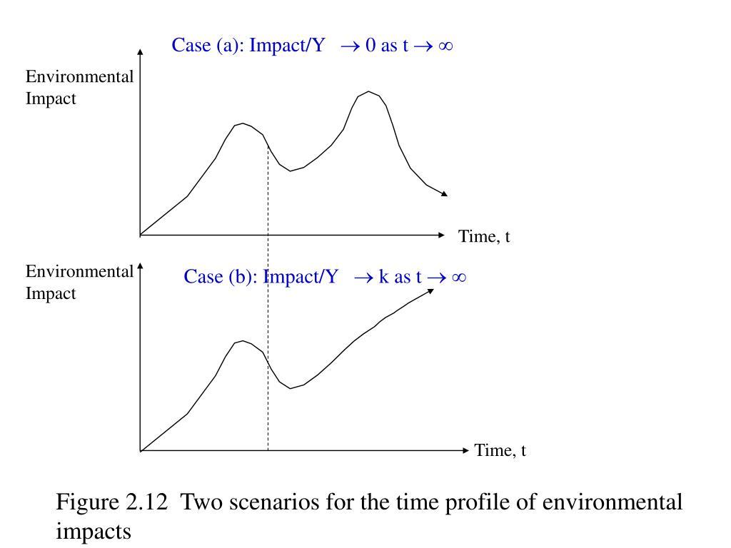 Case (a): Impact/Y