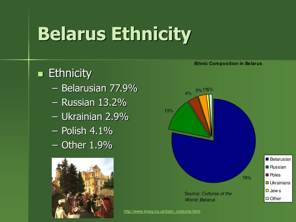 Belarus Ethnicity