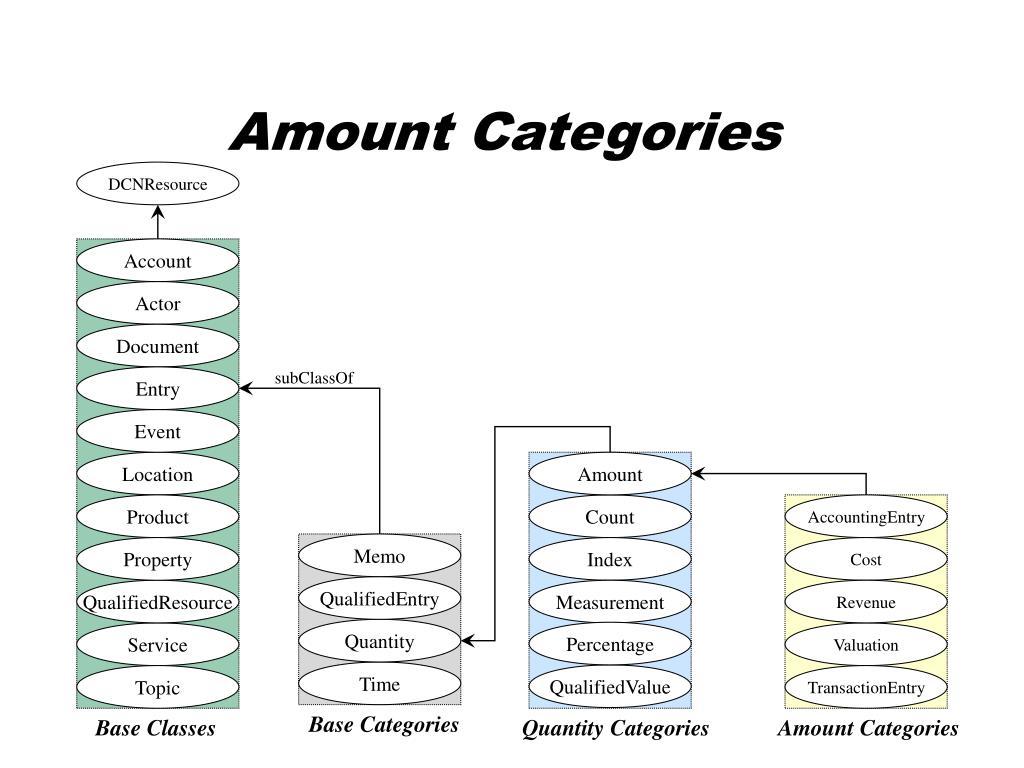 Amount Categories