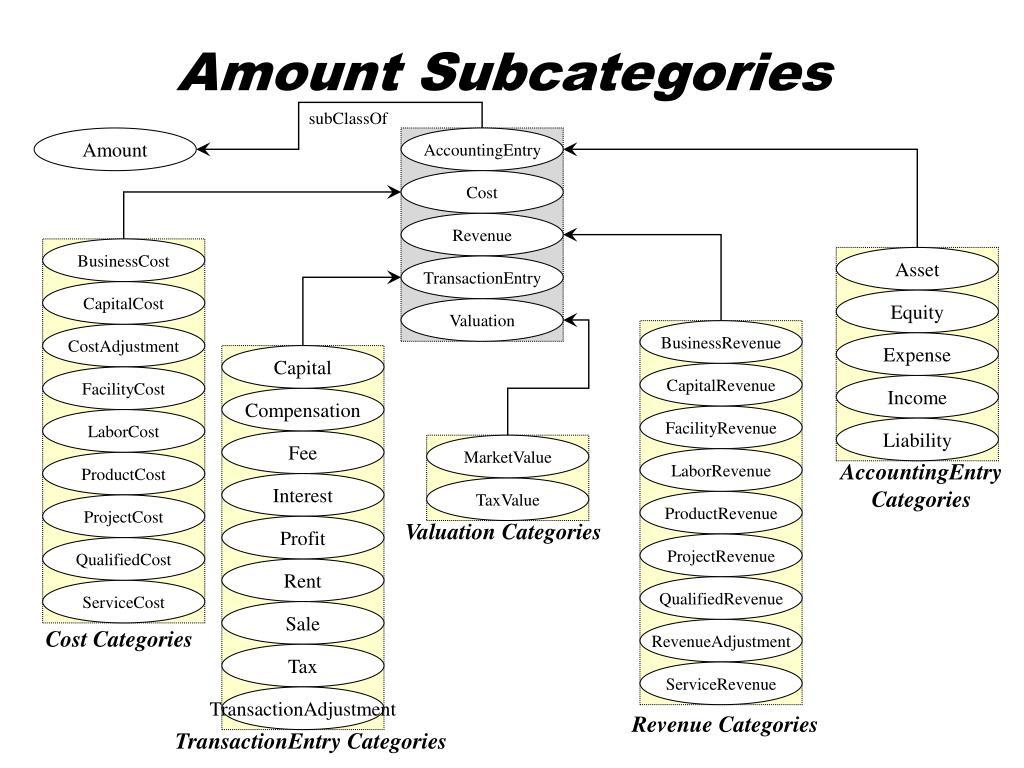Amount Subcategories
