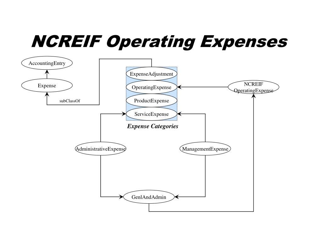 NCREIF Operating Expenses