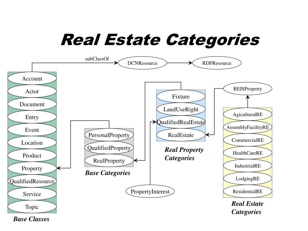 Real Estate Categories