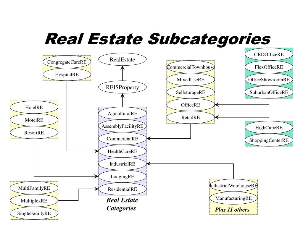 Real Estate Subcategories