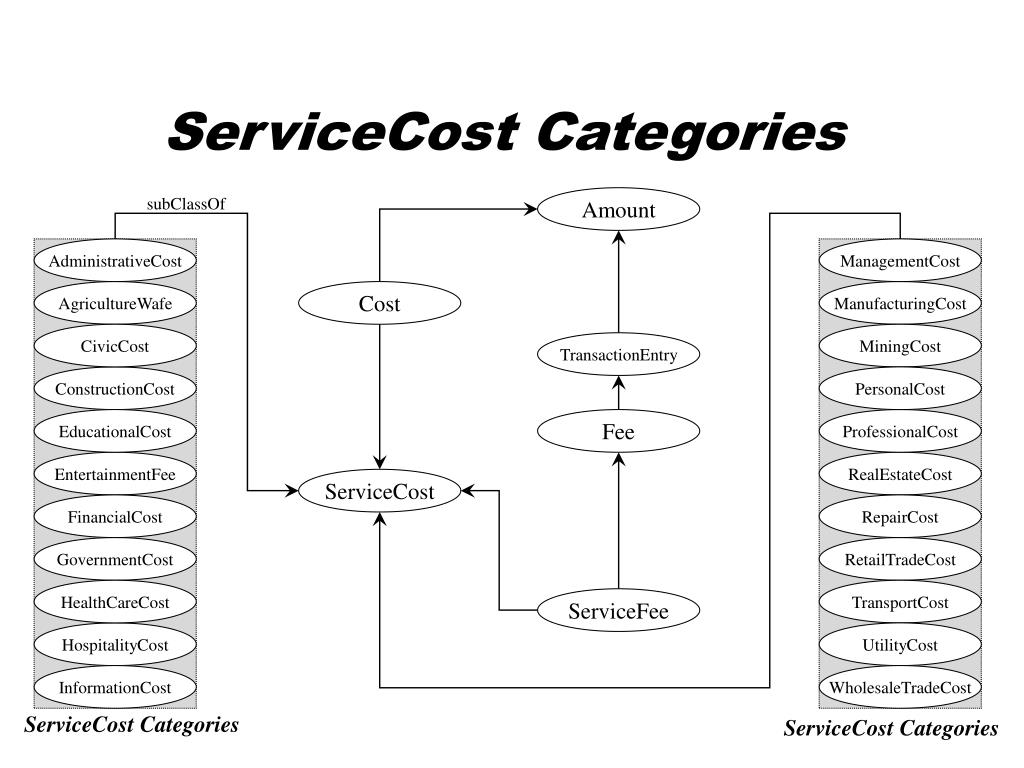 ServiceCost Categories