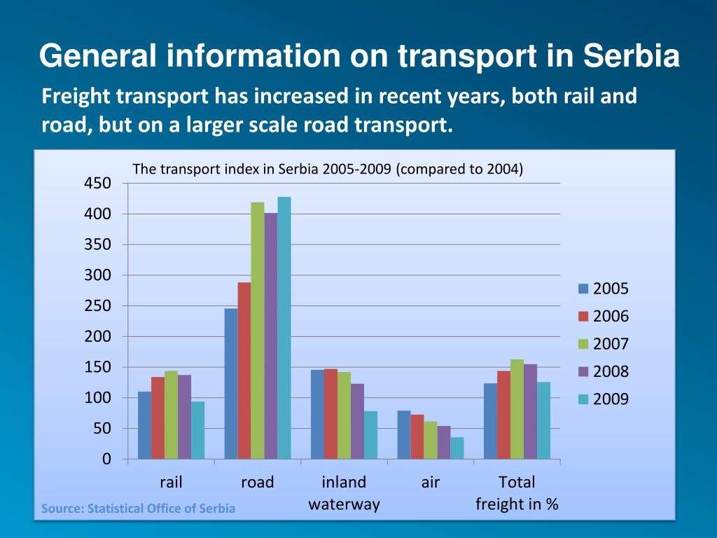 General information on transport in Serbia