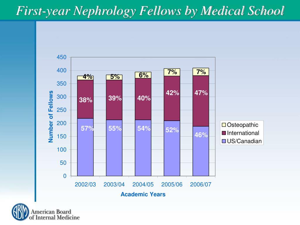 First-year Nephrology Fellows by Medical School