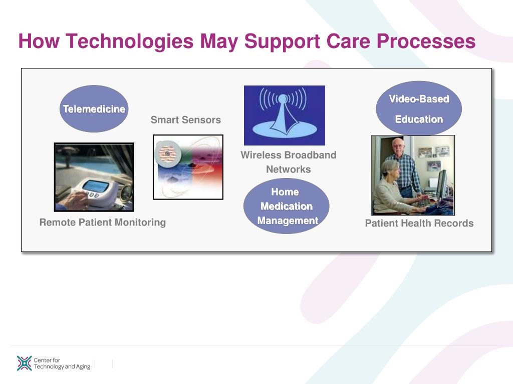 How Technologies May Support Care Processes