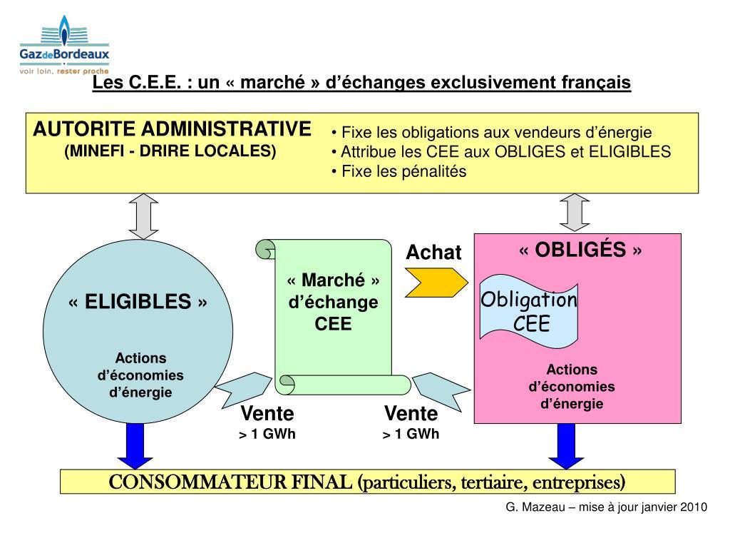 Les C.E.E. : un «marché» d'échanges exclusivement français
