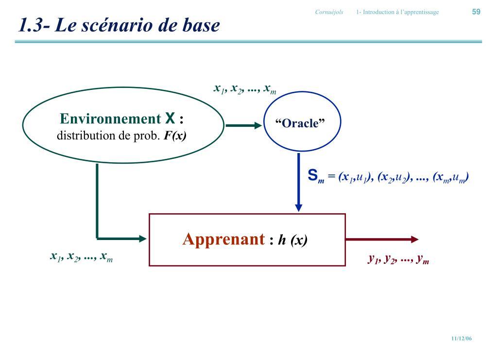 1.3- Le scénario de base
