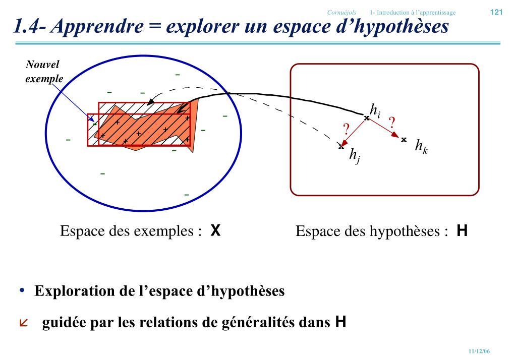 1.4- Apprendre = explorer un espace d'hypothèses