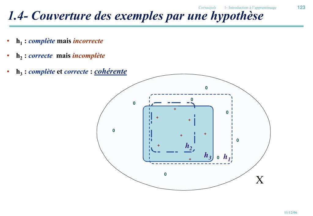 1.4- Couverture des exemples par une hypothèse