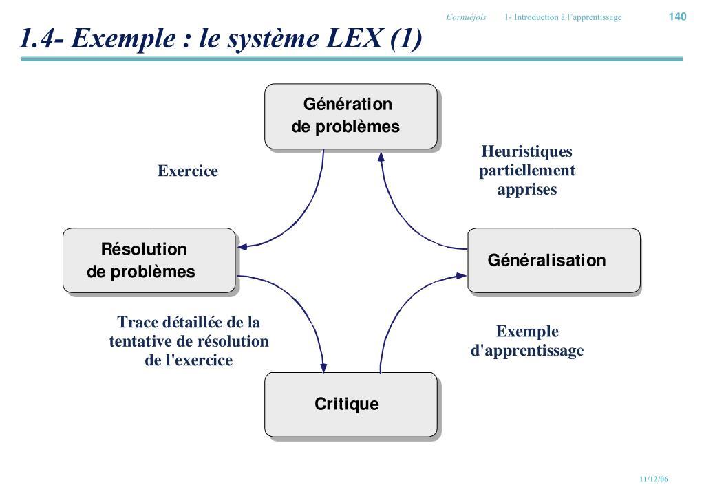 1.4- Exemple : le système LEX (1)
