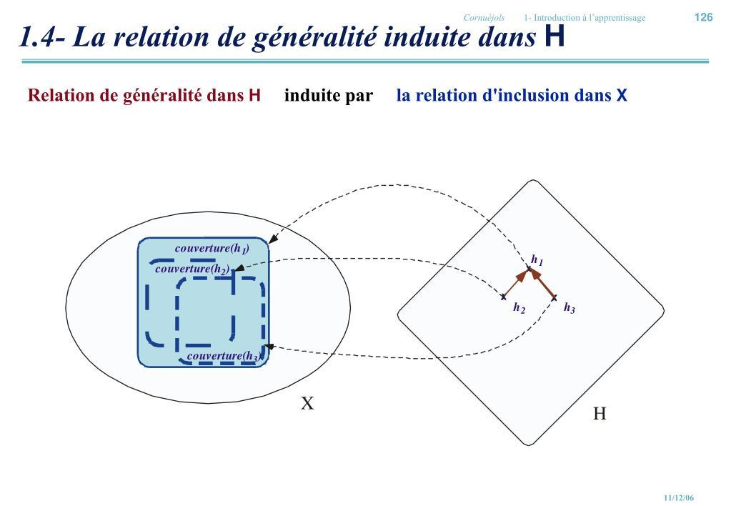 1.4- La relation de généralité induite dans