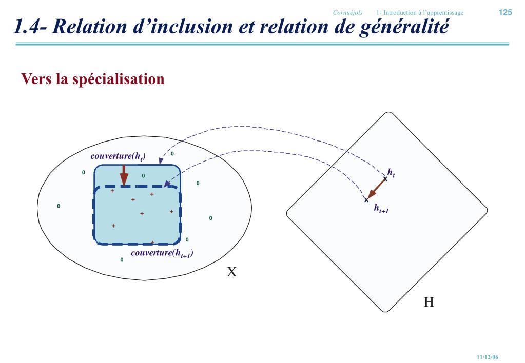 1.4- Relation d'inclusion et relation de généralité