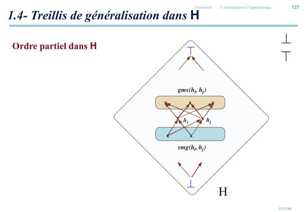 1.4- Treillis de généralisation dans