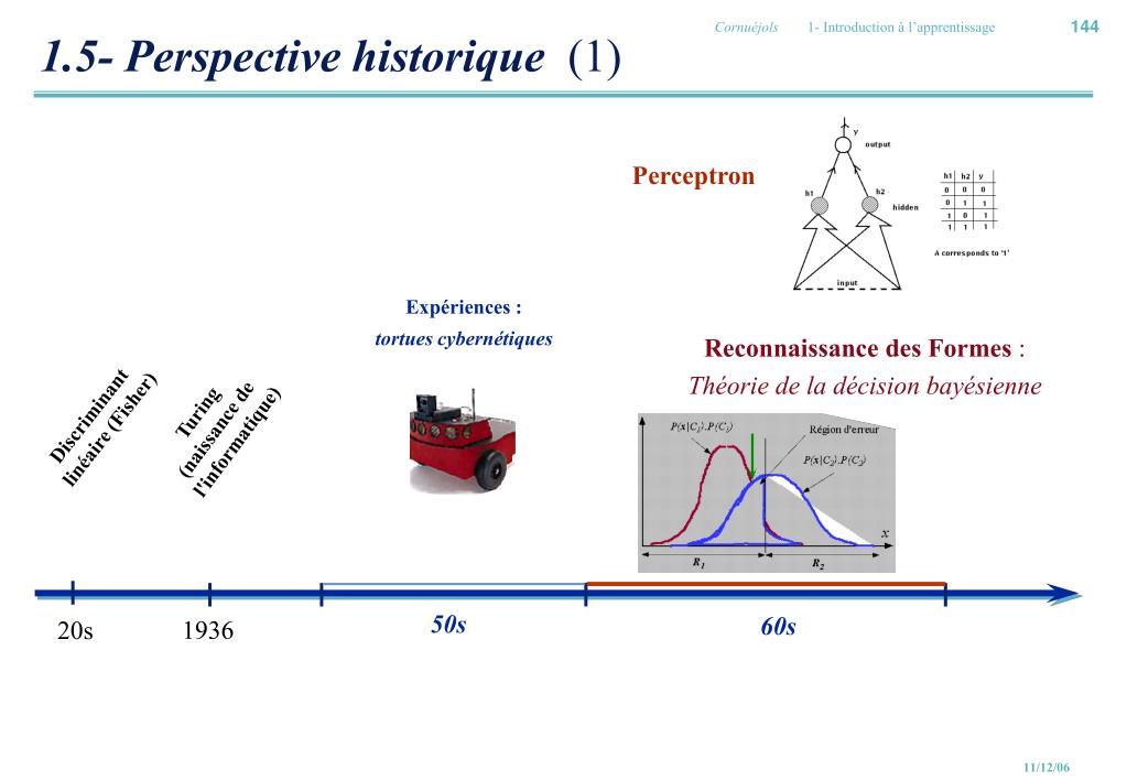 1.5- Perspective historique