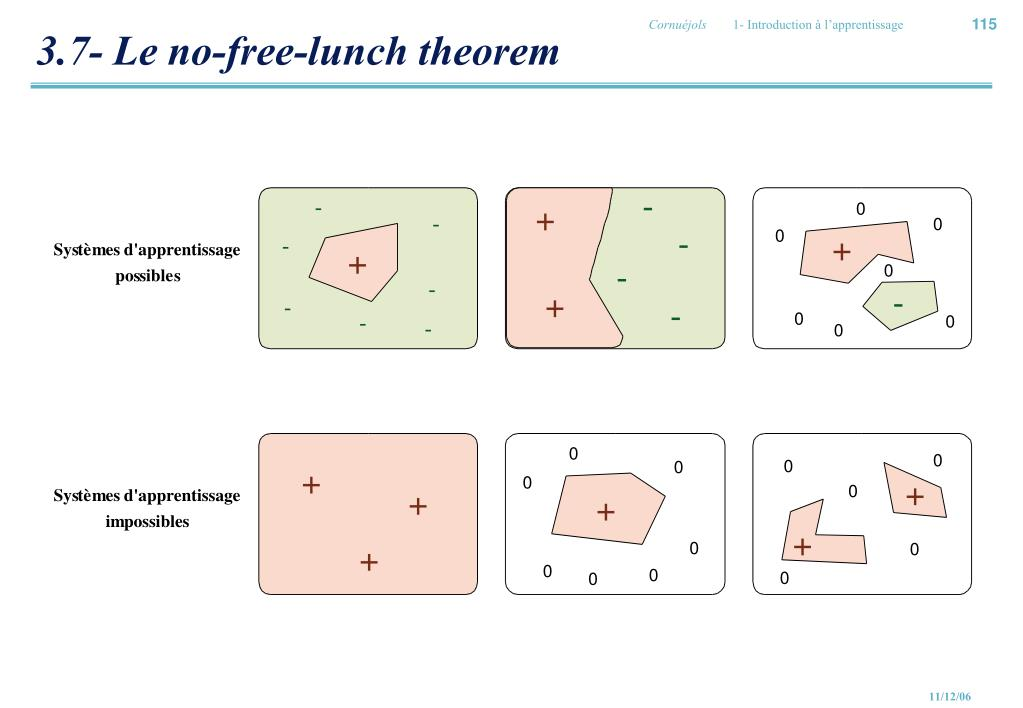 3.7- Le no-free-lunch theorem