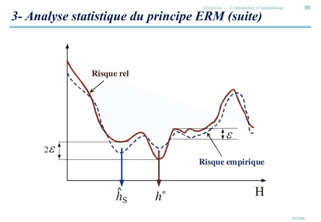 3- Analyse statistique du principe ERM (suite)