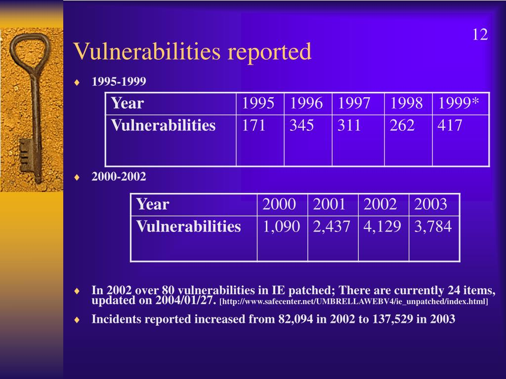 Vulnerabilities reported