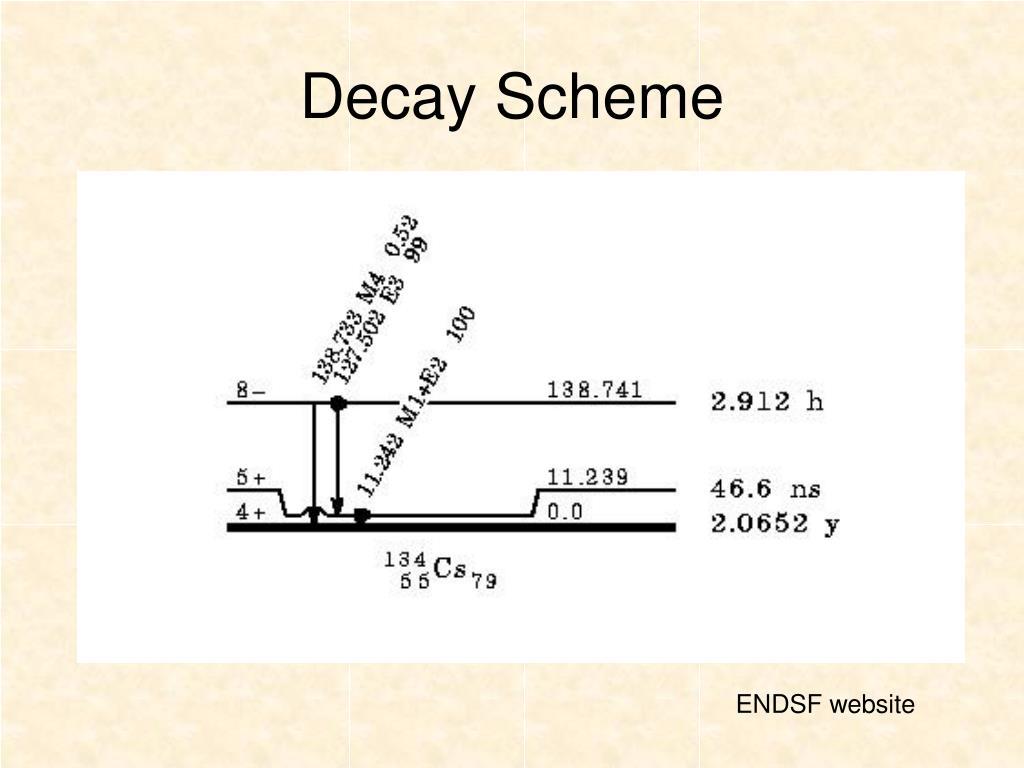 Decay Scheme