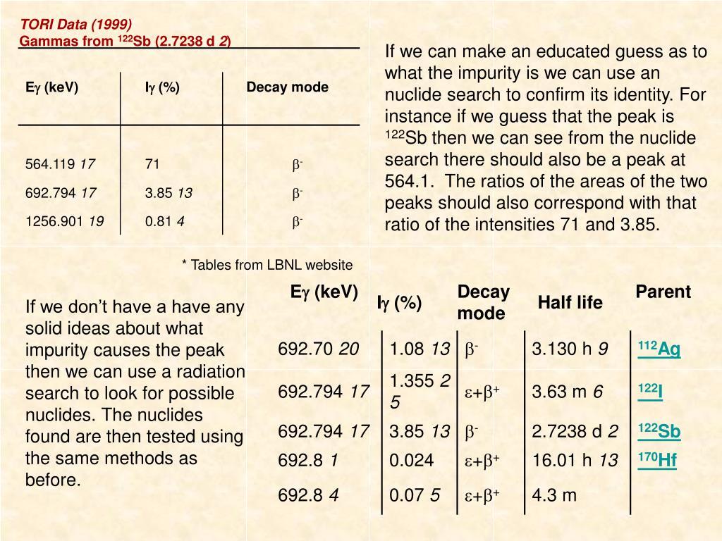 TORI Data (1999)