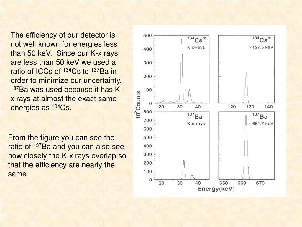 The efficiency of our detector is not well known for energies less than 50 keV.  Since our K-x rays are less than 50 keV we used a ratio of ICCs of