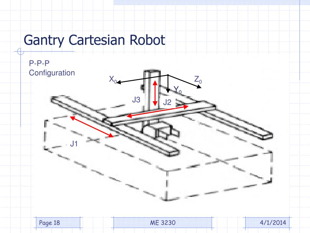 Gantry Cartesian Robot