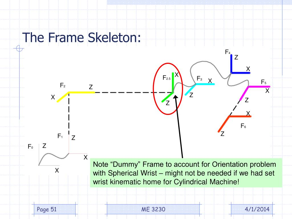 The Frame Skeleton: