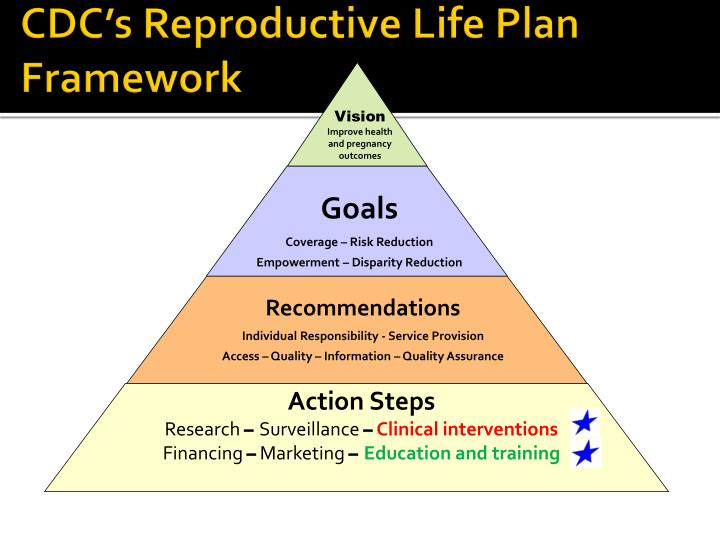 CDC's Reproductive Life Plan