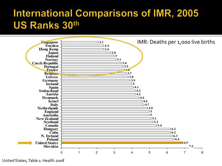 International Comparisons of IMR, 2005