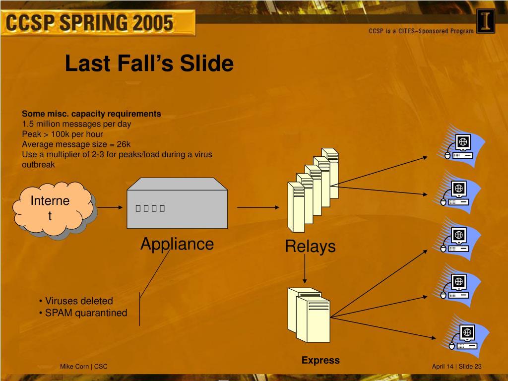 Last Fall's Slide