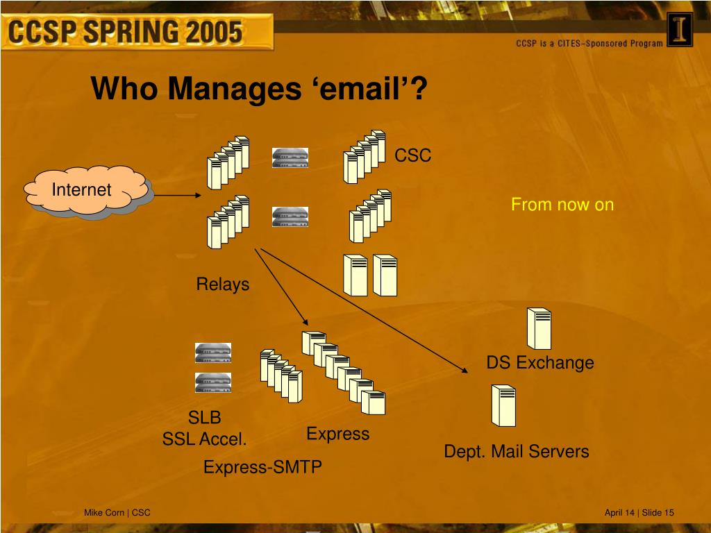 Who Manages 'email'?