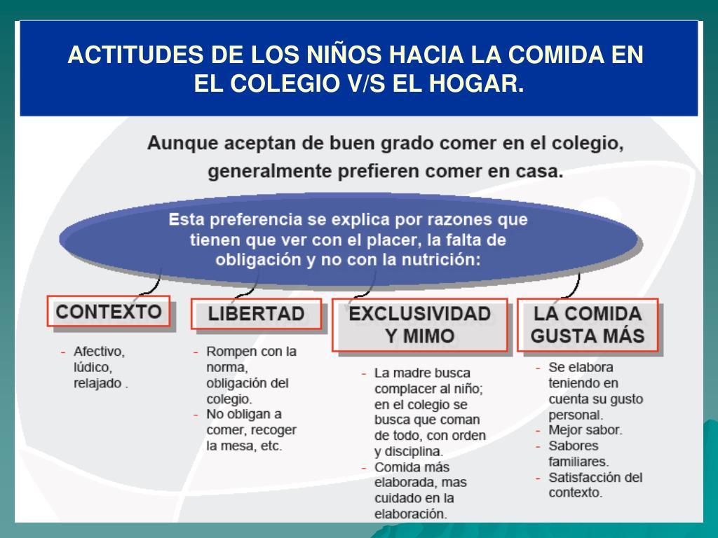 ACTITUDES DE LOS NIÑOS HACIA LA COMIDA EN