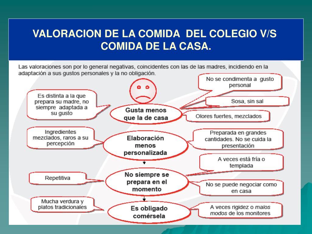 VALORACION DE LA COMIDA  DEL COLEGIO V/S