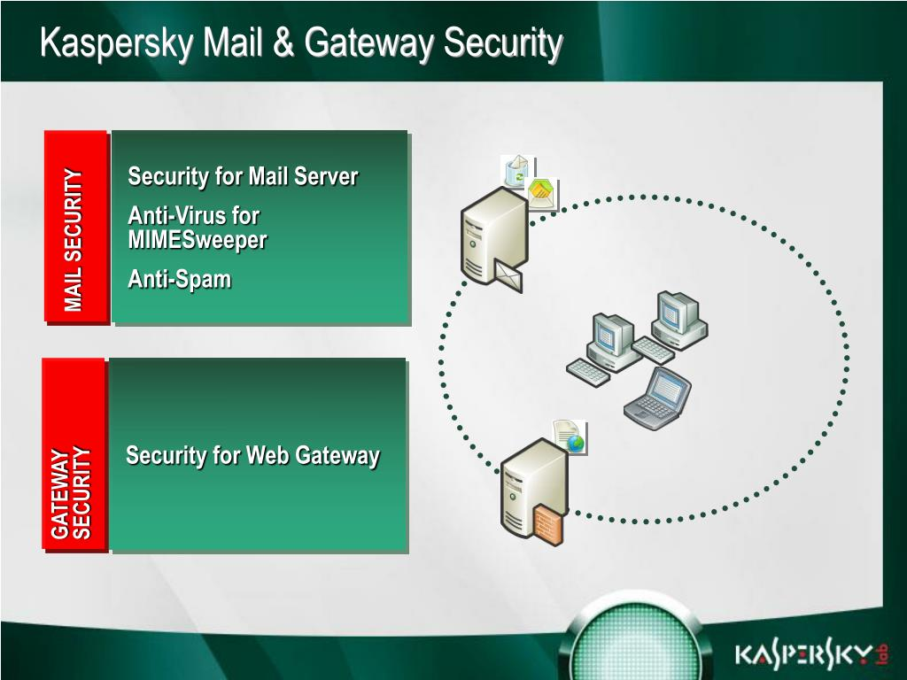 Security for Mail Server