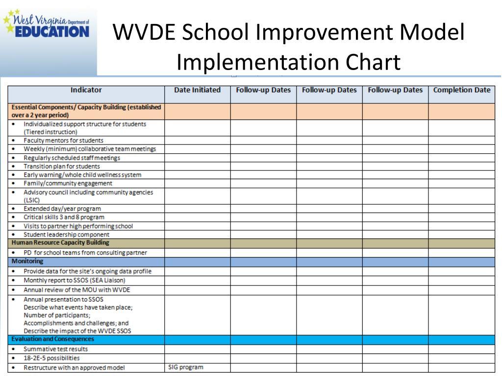 WVDE School Improvement Model