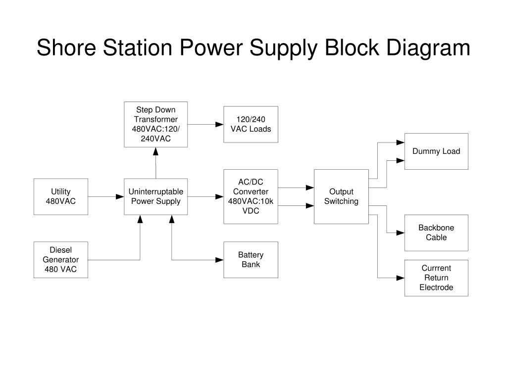 ppt neptune power system shore station power supply. Black Bedroom Furniture Sets. Home Design Ideas