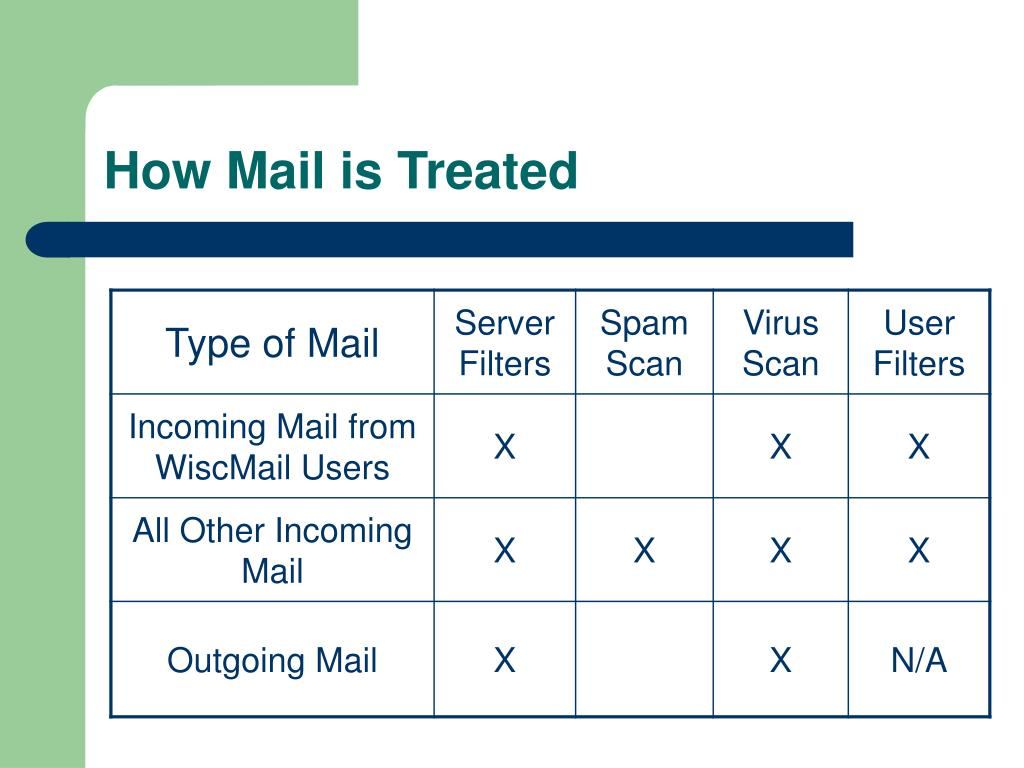 How Mail is Treated