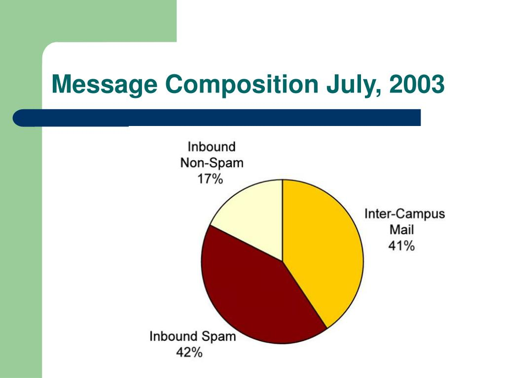 Message Composition July, 2003