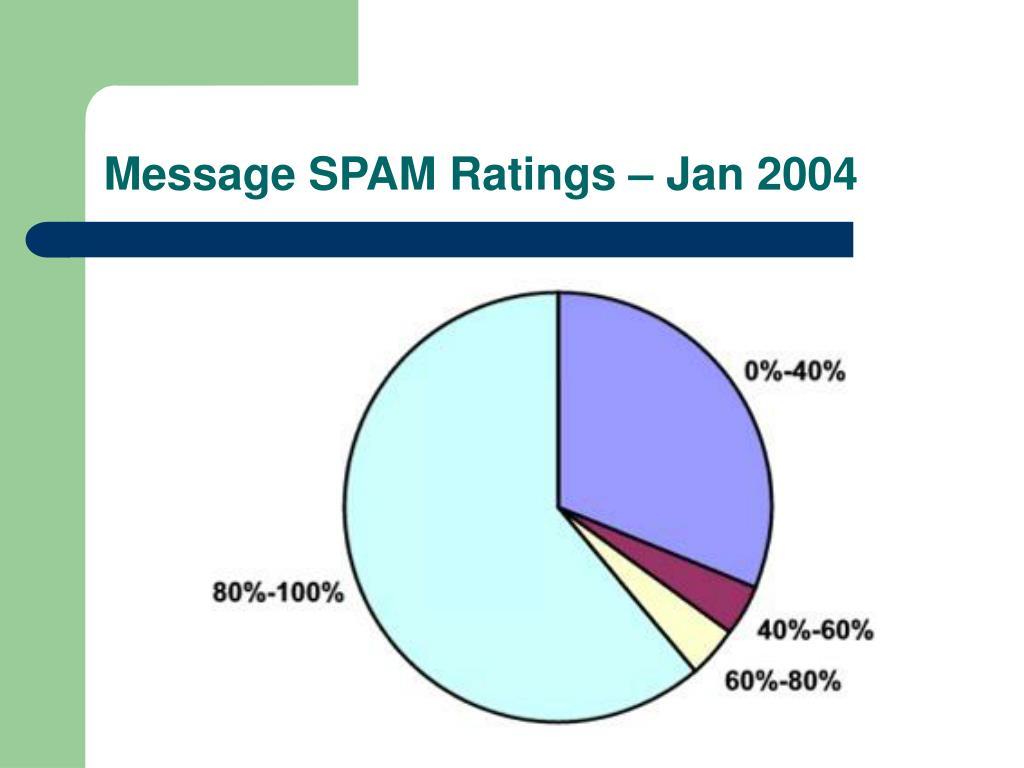 Message SPAM Ratings – Jan 2004