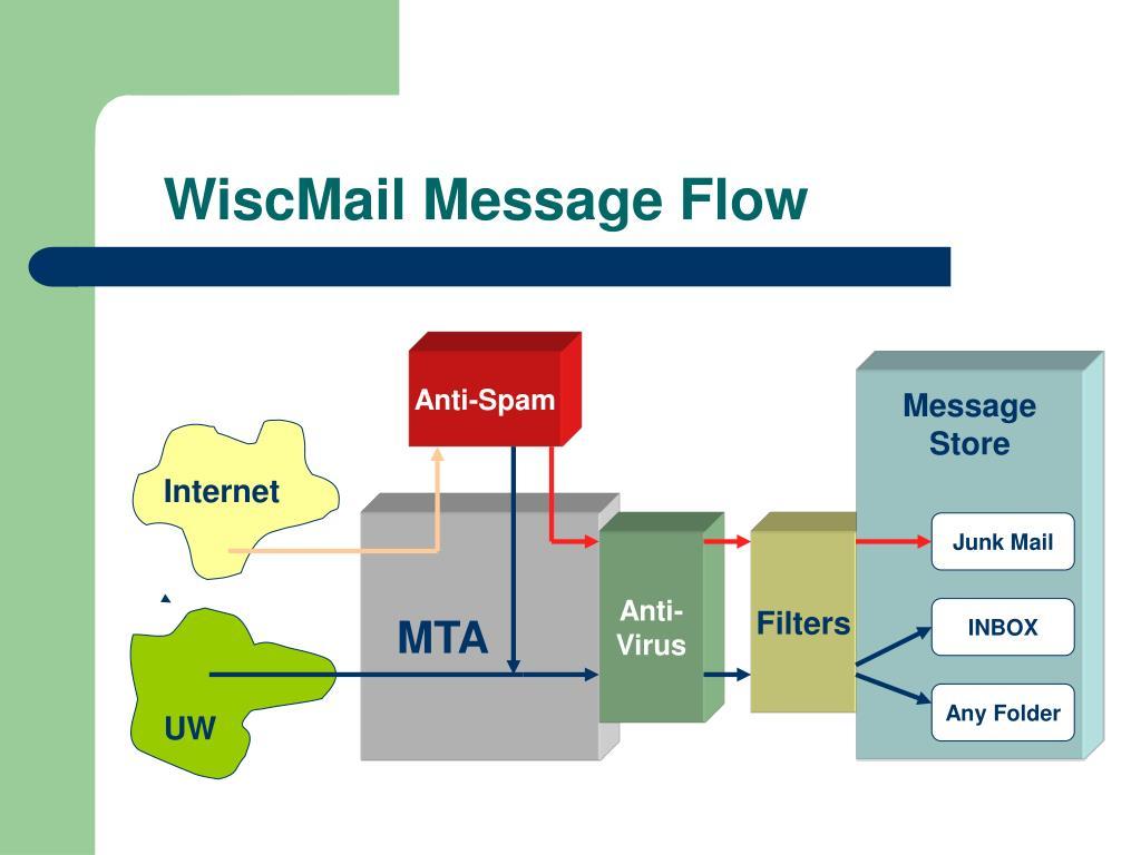 WiscMail Message Flow