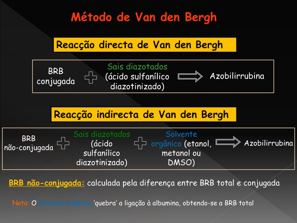 Método de Van den Bergh