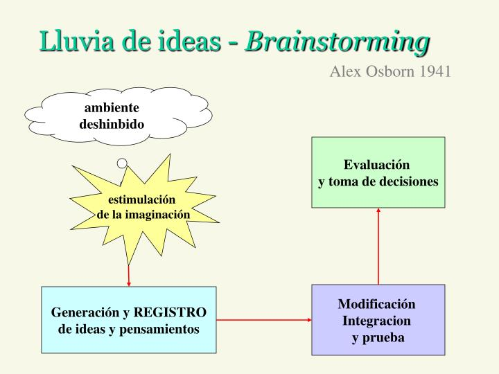 Lluvia de ideas -