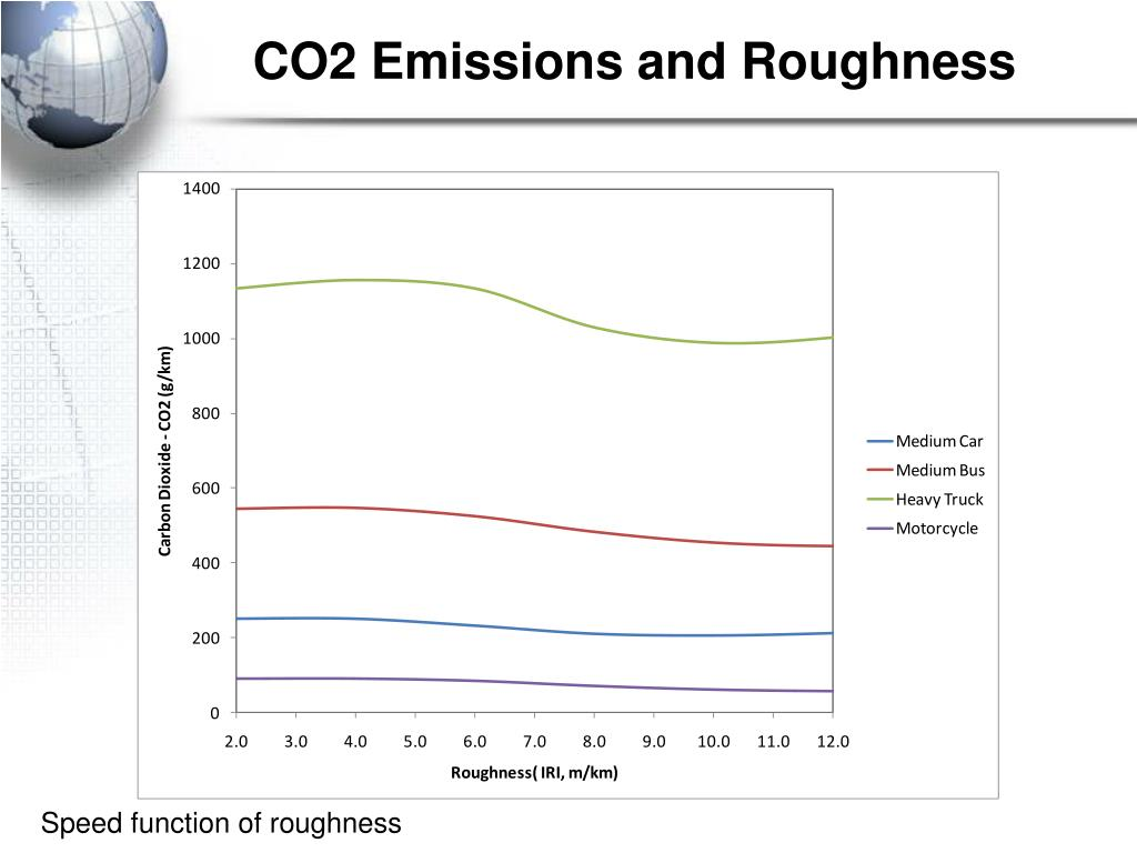 CO2 Emissions and Roughness