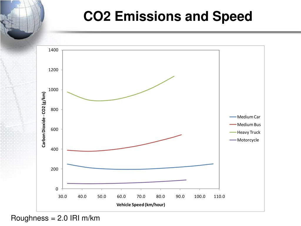 CO2 Emissions and Speed