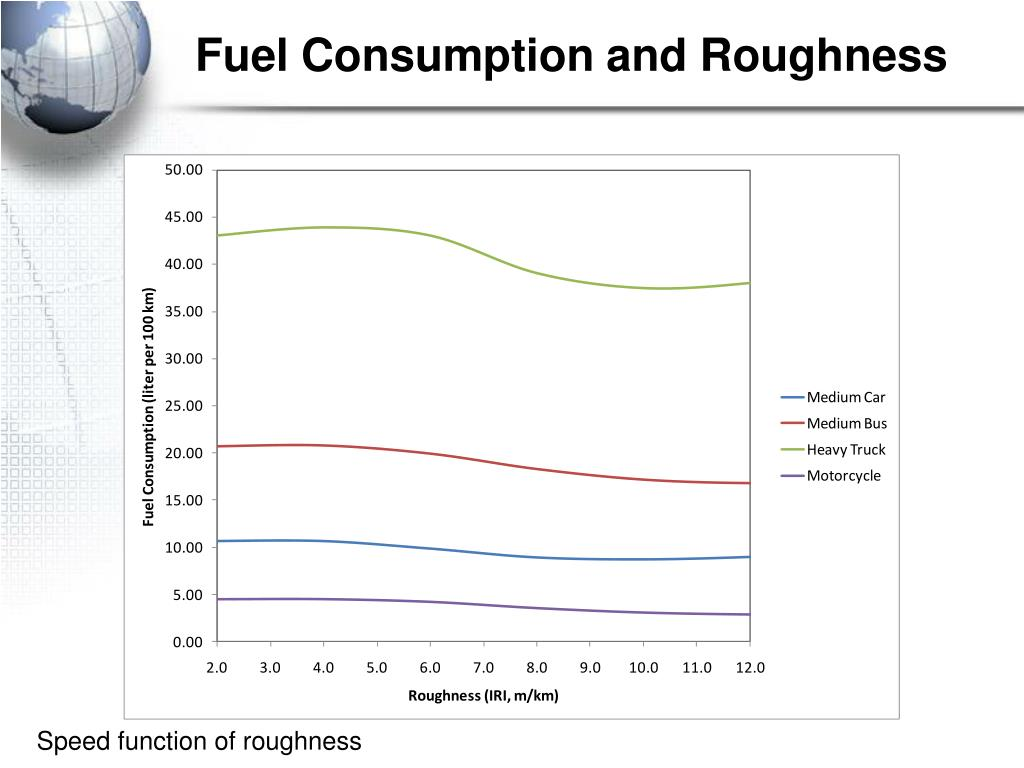 Fuel Consumption and Roughness