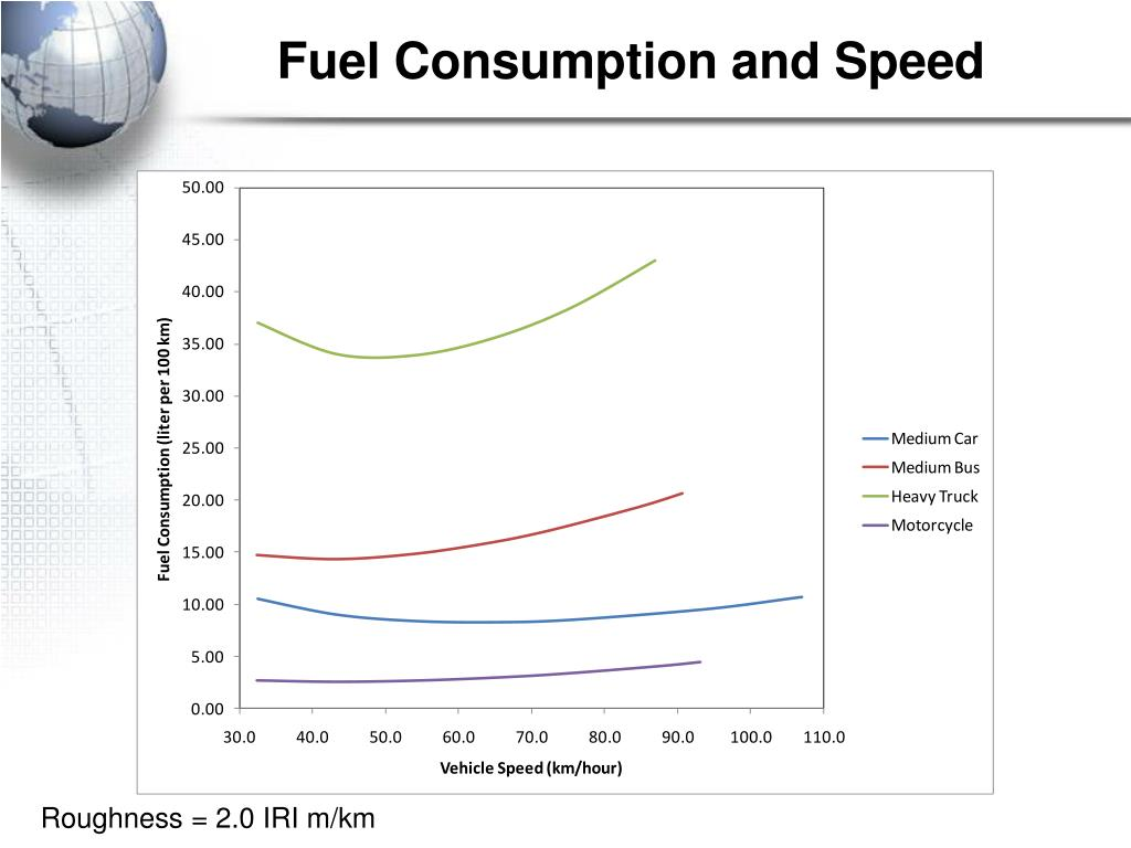 Fuel Consumption and Speed